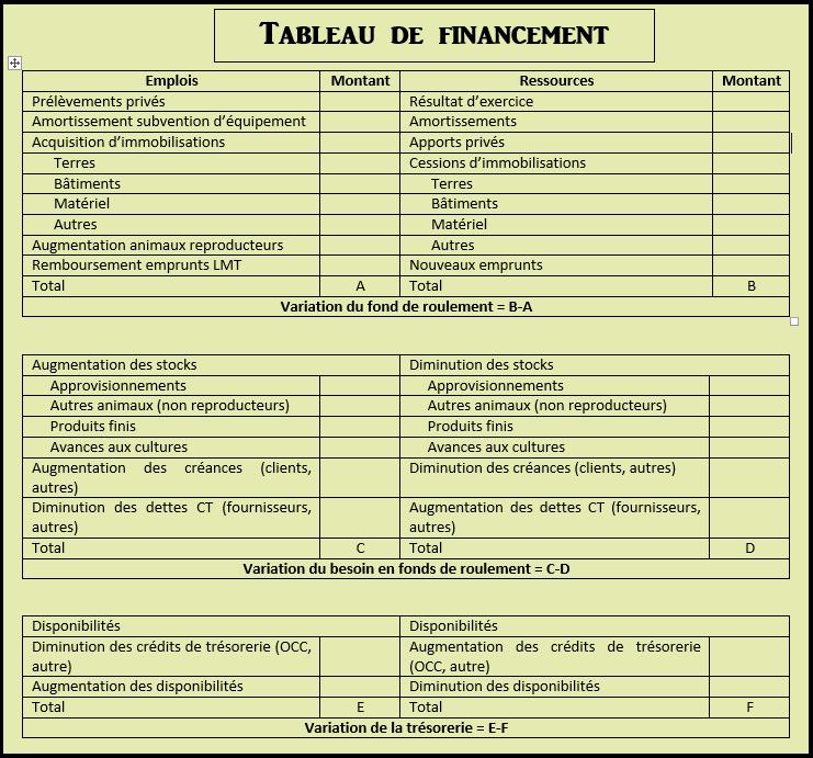 Tableau de financement ou tableau des emplois et des ressources