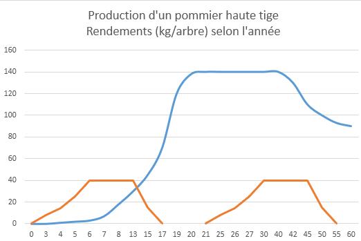 Rendement pommier basse tige et haute tige en kg par arbre verger agroforesterie