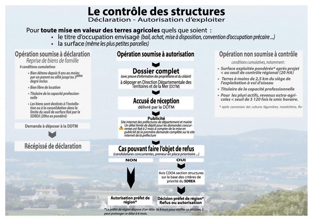 Contrôle des structure droit déclaration autorisation exploiter terres agricoles foncier DRAAF