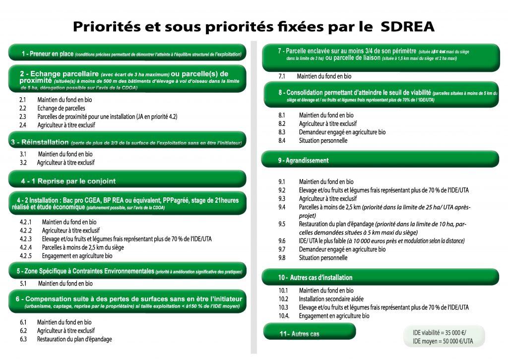Priorité achat terrain agricole foncier DRAAF SAFER